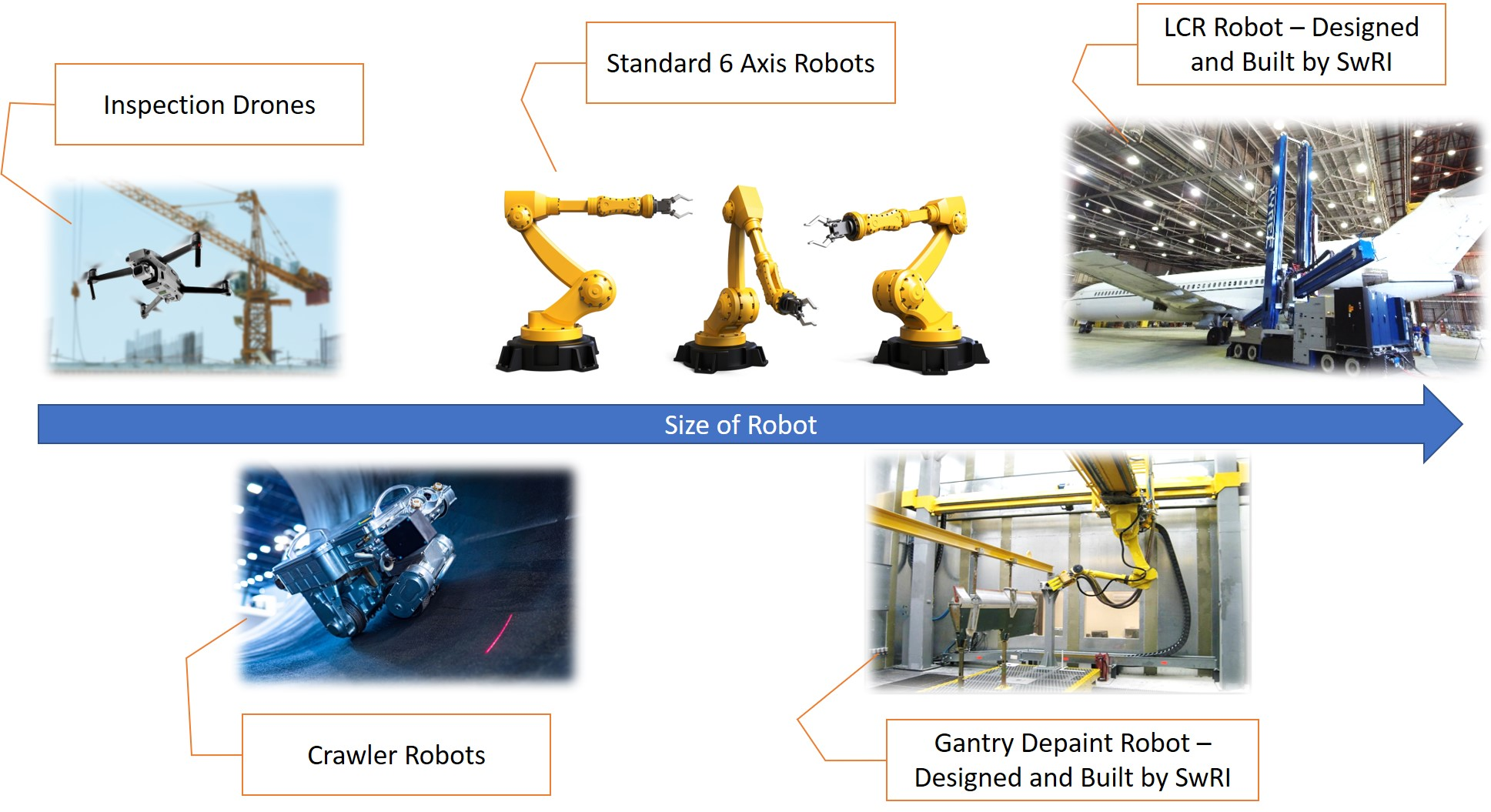 five images showing the size of robotic hardware from smaller crawling/flying robots to 60 ton robots