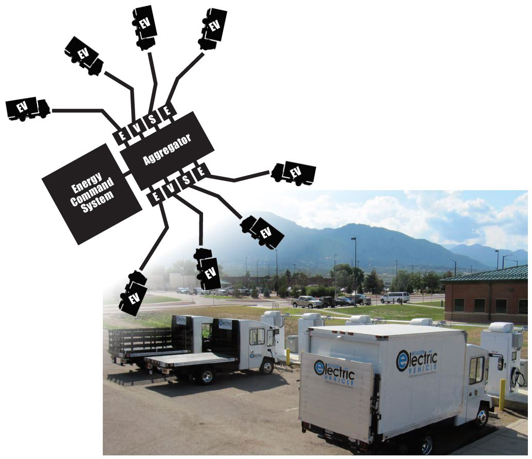 Schematic of SPIDERS program and photo of Ft. Carson Electric vehicles at charging stations.