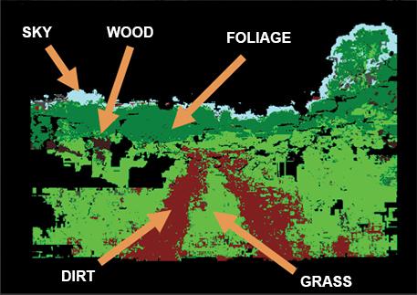 Sensors' view of terrain