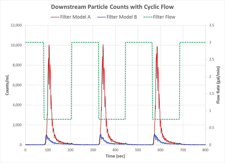 Competitive filters that demonstrate very different performance under cyclic flow