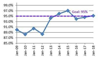 Software development effectiveness graph