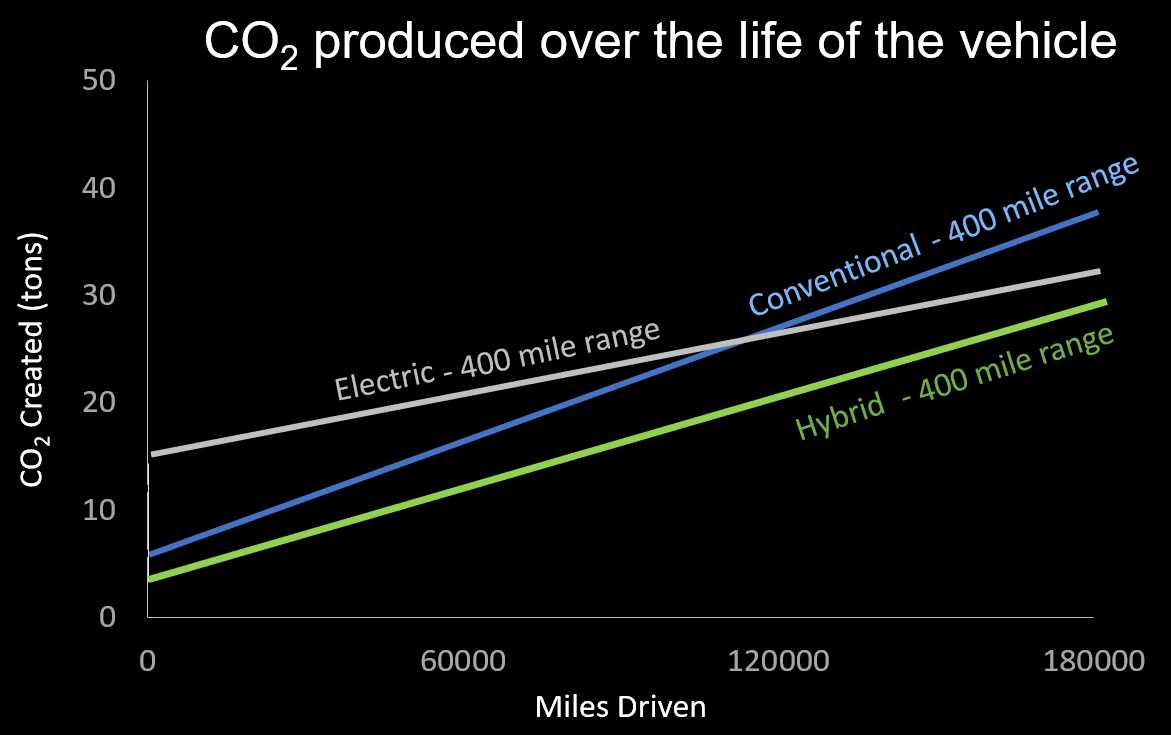 co2 graph of Conway collected data