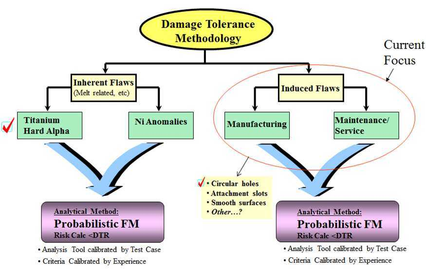 graph of damage tolerance methodology
