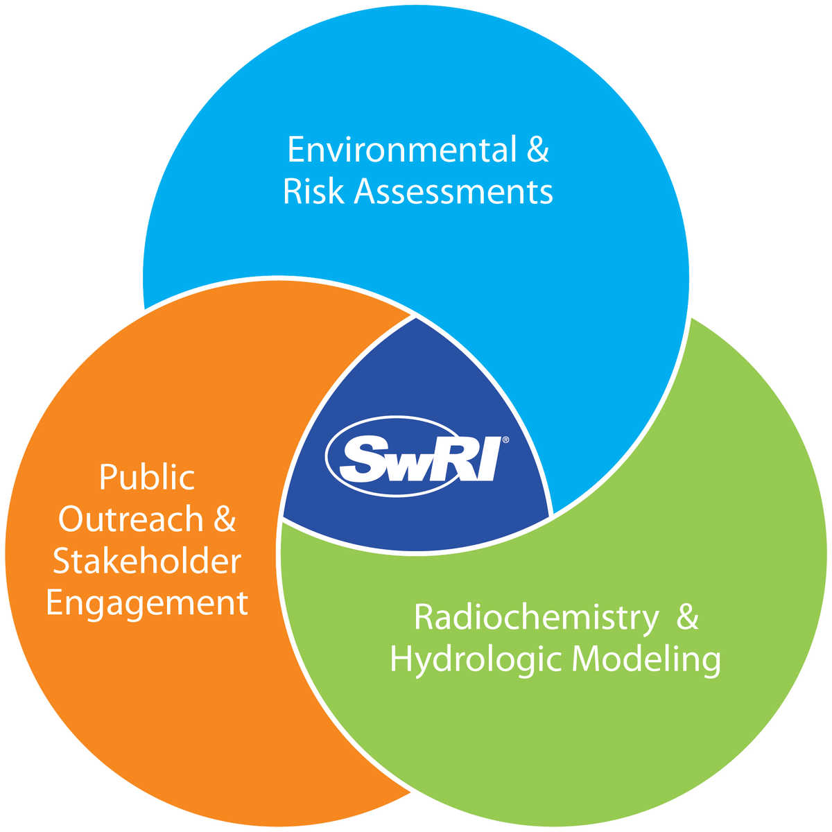 environmental Venn diagram