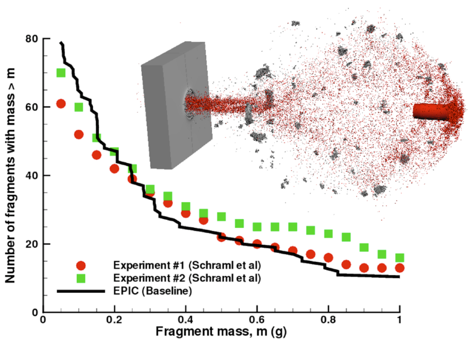 EPIC computation of a tungsten projectile (red) impacting a steel plate. The impact and perforation of the plate produces a complex array of behind armor debris