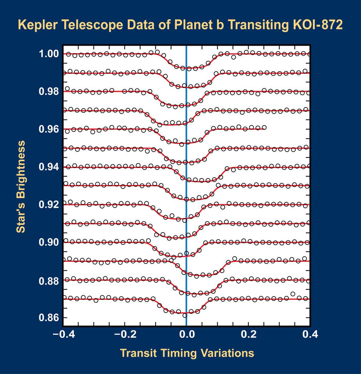 Scientists analyzed Kepler Telescope data and identified KOI-872