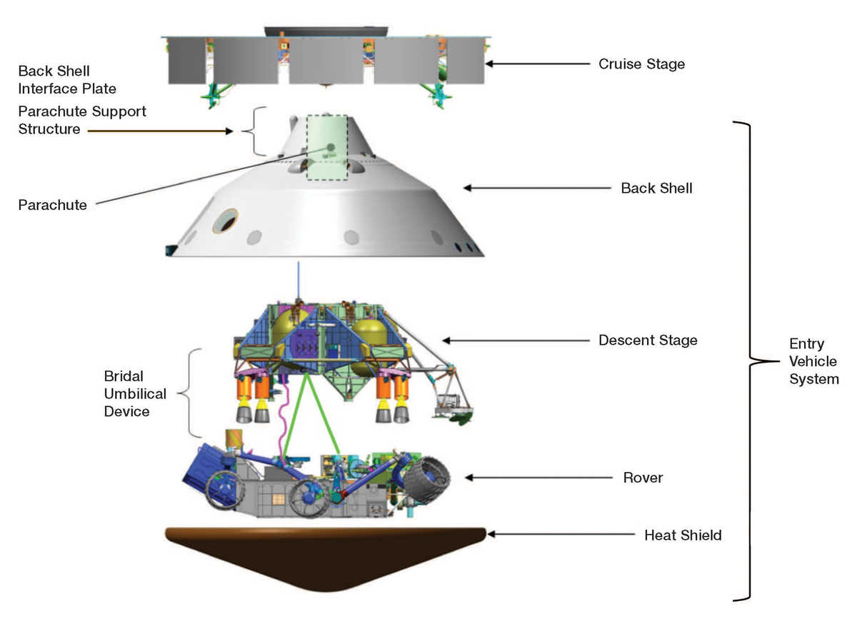 The spacecraft and various internal structures provided complicated levels of shielding against the deep space radiation environment.
