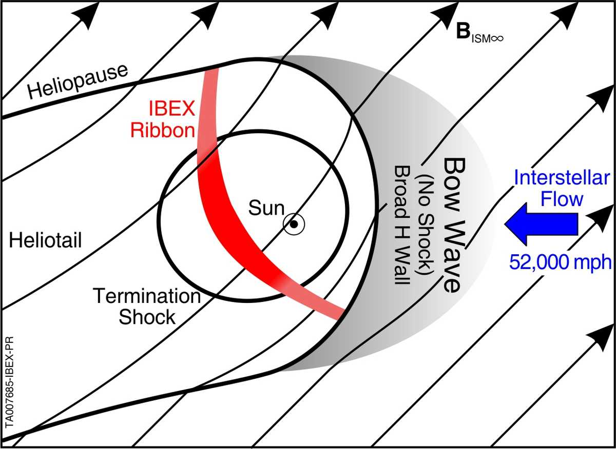 New data from the IBEX spacecraft show that the heliosphere's lower speed