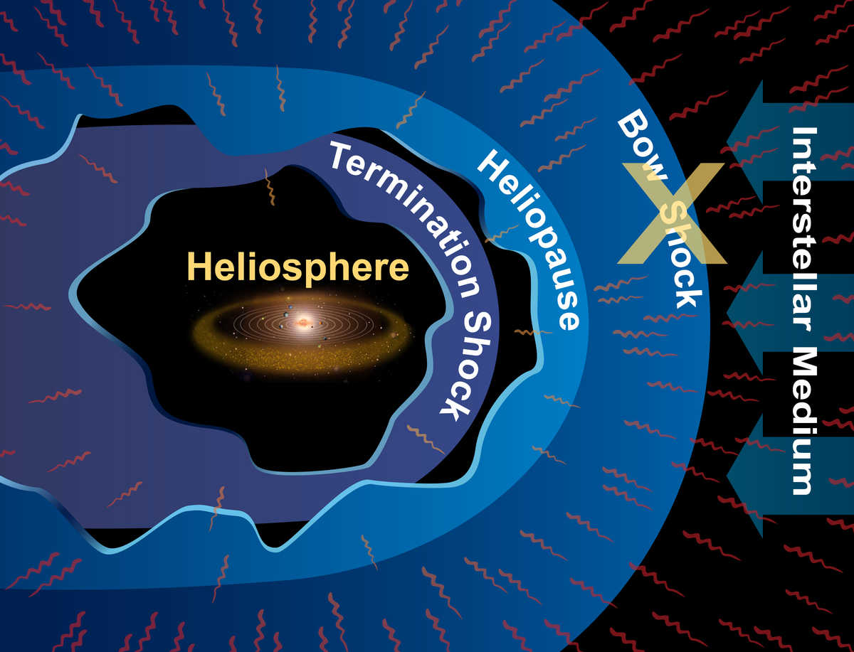 New data from NASA's Interstellar Boundary Explorer (IBEX) shows that the heliosphere moves through space too slowly to form a bow shock.