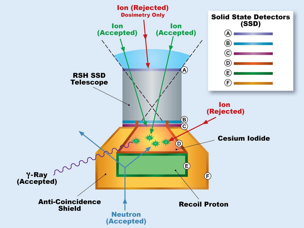 The RAD instrument measures radiation dose using silicon detector and plastic scintillator technology.