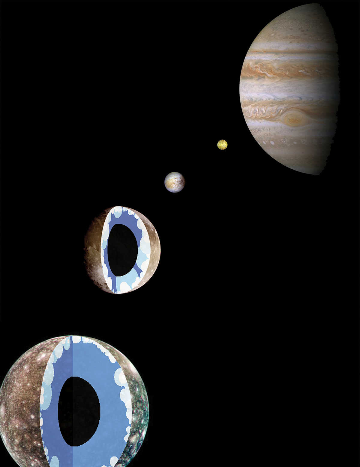 Jupiter (right) and the Galilean satellites (right to left) Io, Europa, Ganymede, and Callisto.