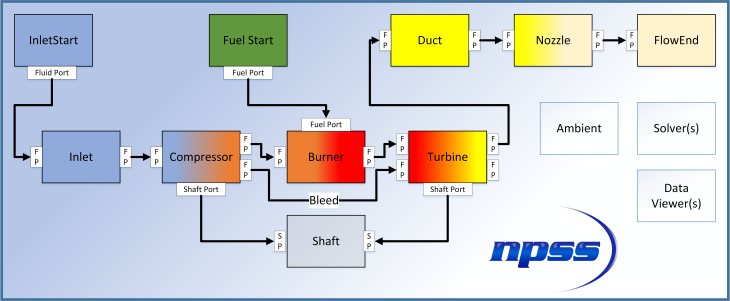 image of flow engine cycle flow chart