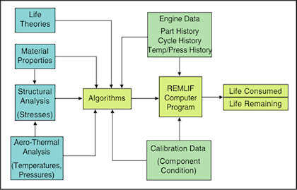 image: Life Management System Flow Diagram