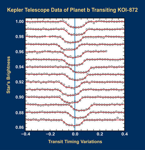Scientists analyzed Kepler Telescope data and identified KOI-872