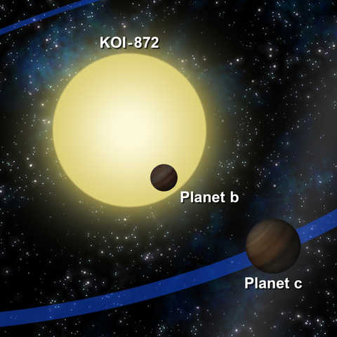 "Using Kepler Telescope transit data of planet ""b"", scientists predicted that a second planet ""c"""