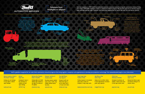 Automotive Engineering Infographic