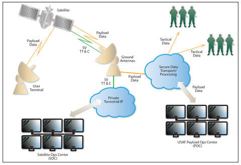Diagram showing the transmission of data from a user terminal, through satellite and data cloud to an Ops center