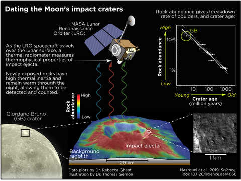 Dating moon impact craters