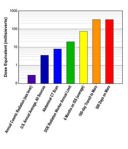 Image: chart comparing radiation dose equivalents