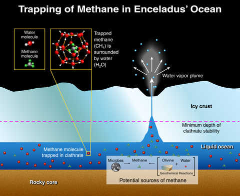 Illustration depicts the potential origins of methane found in the plumes of the Saturn moon, Enceladus.