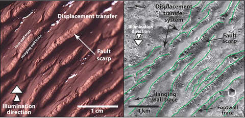 Image: compare of Ganymede faulted terrain and a table top model
