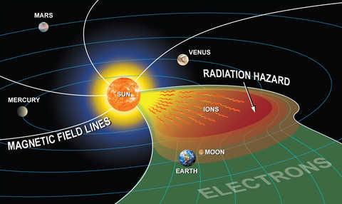 Inner solar system radiation