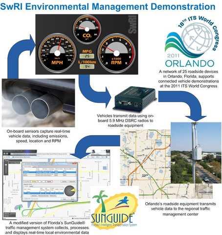 ITSWC infographic