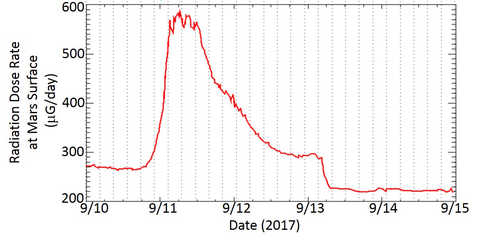 Radiation Assessment Monitor chart shows a spike in the radiation dose on the Martian surface