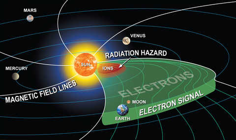 inner solar system at the time the light and electrons from solar activity reach the Earth