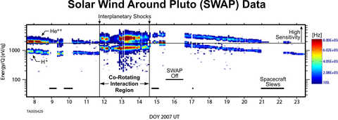 tial color-coded spectrogram produced by the Solar Wind Around Pluto (SWAP) instrument