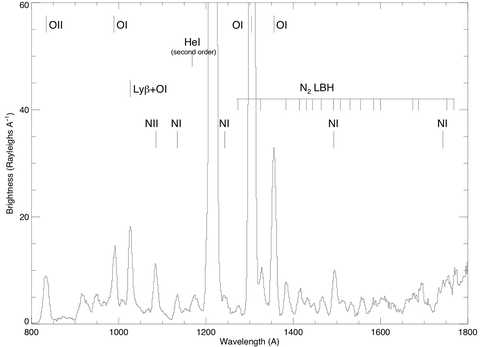 Plot showing one of the spectra the Alice instrument obtained