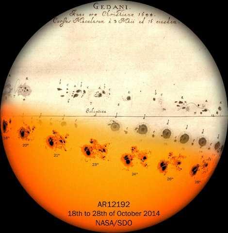 Sunspot history