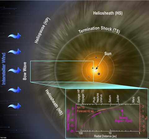 Diagram showing distance and speed of solar wind with Sun and solar wind emanating in the background