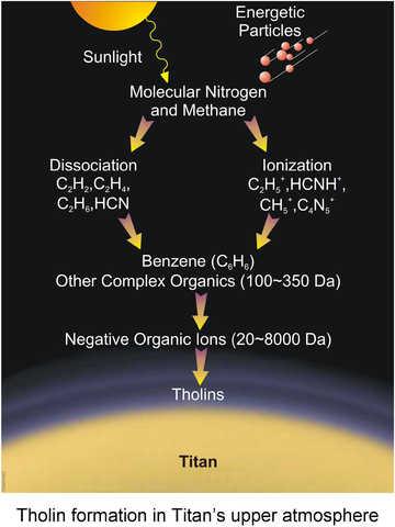 Tholin Formation Cassini