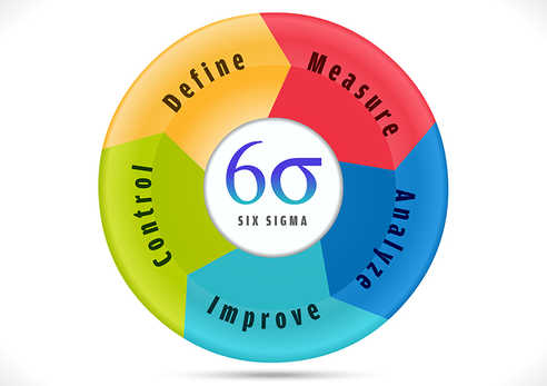 Six Sigma, cycle indicating process improvement