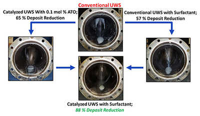 Deposit reduction from UWS injection at 200° C