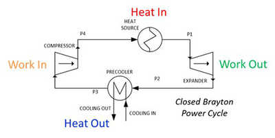 Closed Supercritical CO2 Brayton Cycle.