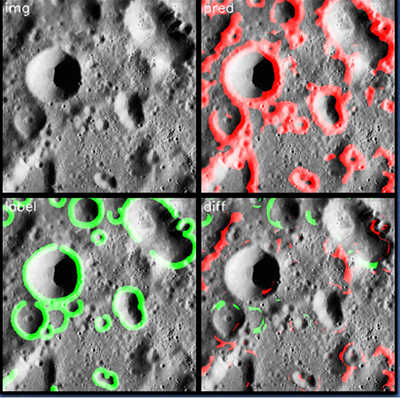 Crater image model output. The top left image is the original crater image, the bottom left is the hand-drawn label, the top right is the model's prediction of the crater rims, and bottom right is the difference between the label and the prediction.