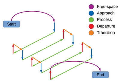 Example sequence of interdependent trajectories for a robotic surface processing operation.