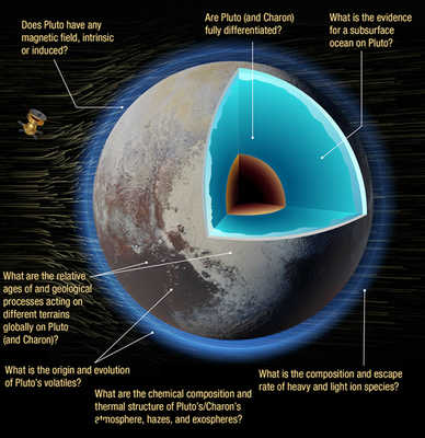 Cutaway of Pluto with text overlayed