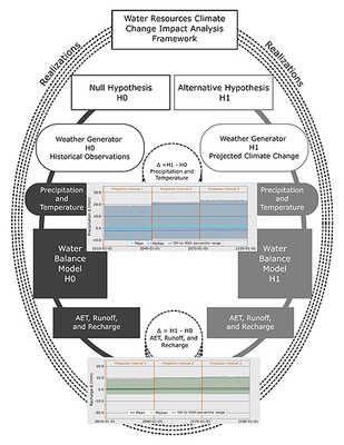impact analysis framework for watershed-scale water resources