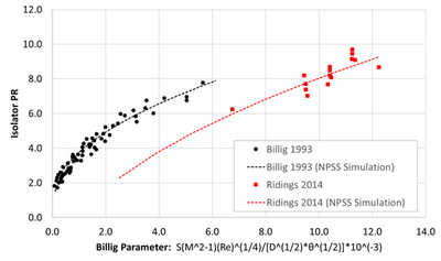npss simulation graph showing isolator performance