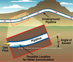 This schematic shows water accumulation at locations of pipeline inclination where inspections and determination of possible corrosion are necessary.