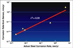 The SwRI-developed Multielectrode Array Sensor has shown excellent agreement with actual measured corrosion rates of pipelines.