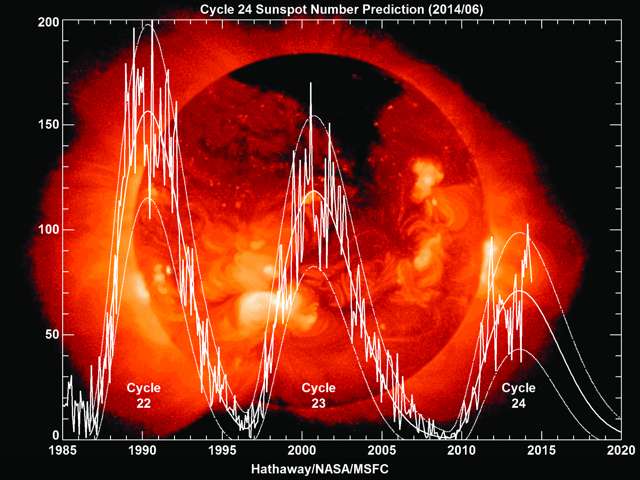Sunspot numbers at the peaks of the last three solar cycles