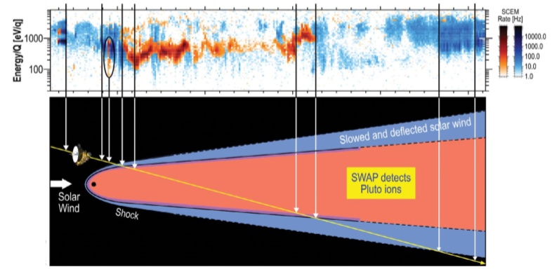 Data chart and illustration noting area SWAP instrument detects Pluto ions