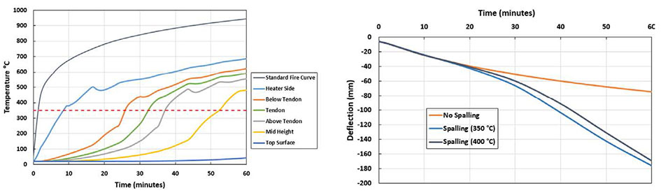 graphs of thermal (left) and structural(right) responses of the slab system