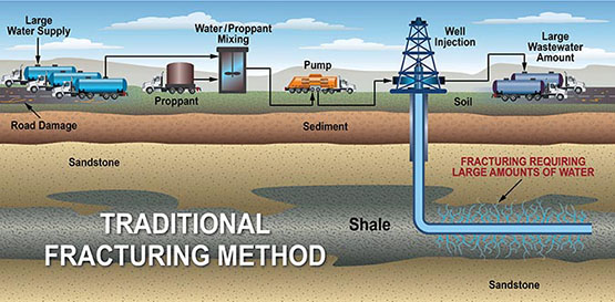 Diagram of traditional fracking method