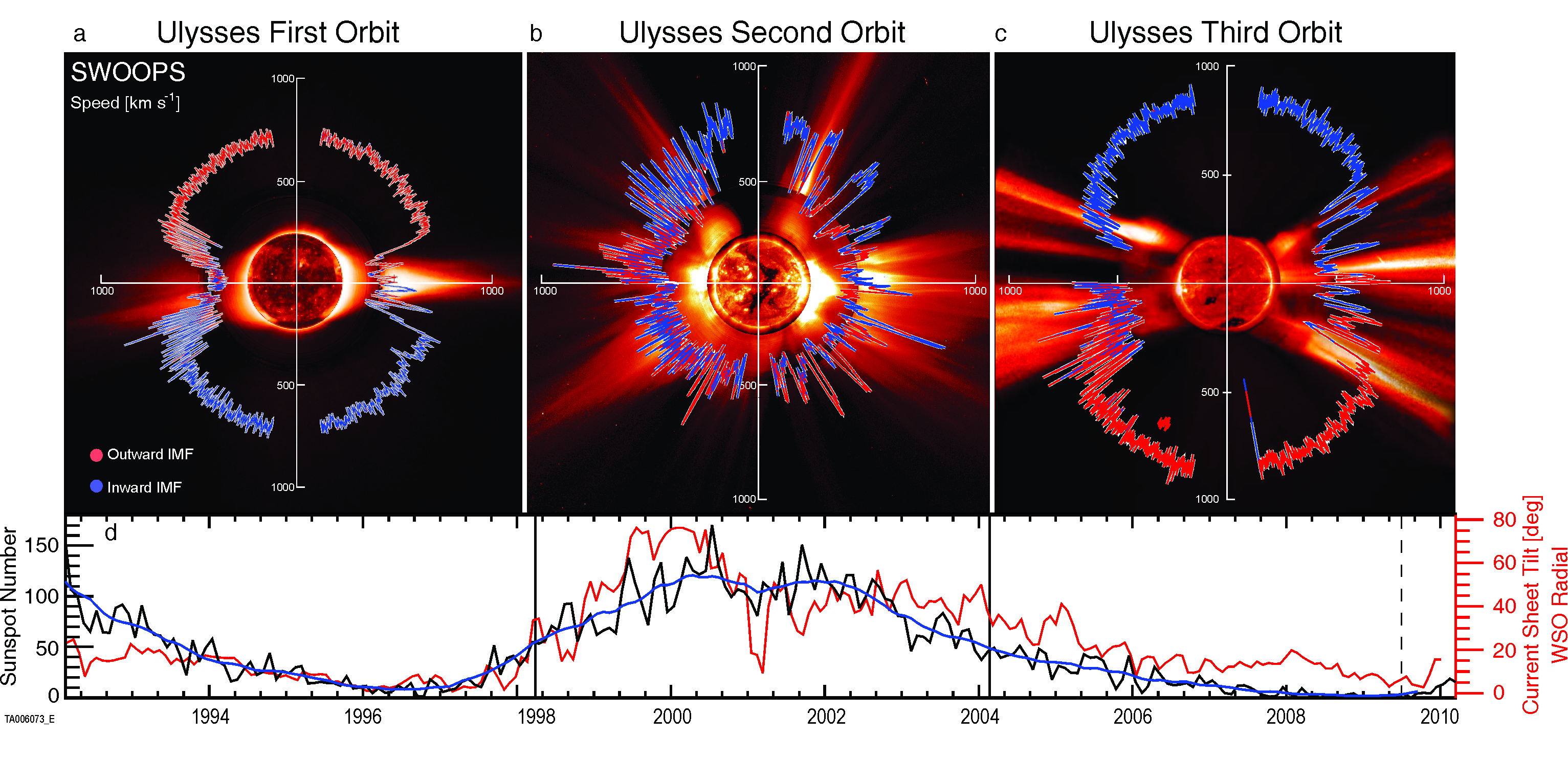 Ulysses spacecraft solar windspeed measurements ovcerlaid with sunspot numbers